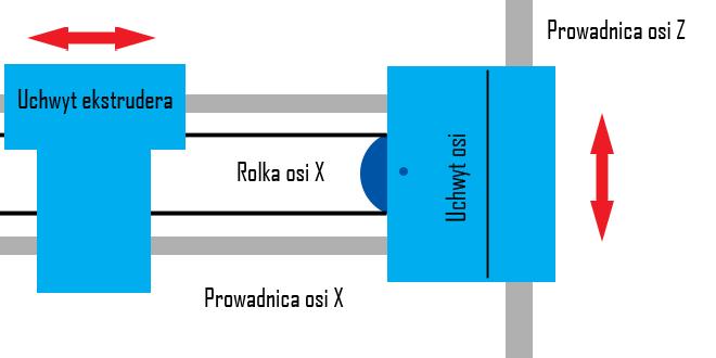Uchwyt osi X