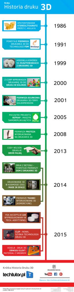 infografika historia druku 3d - drukowanie 3d na przełomie 1986-2015