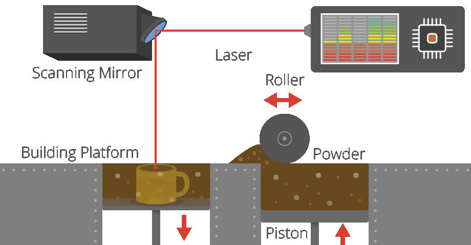 technologia druku 3d SLS - selective laser sintering